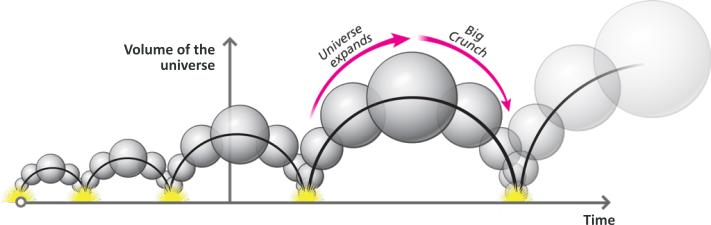 cyclic-universe