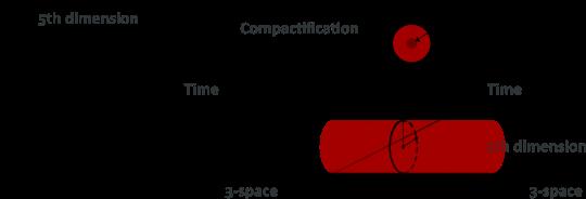 kaluza-klein-compactification
